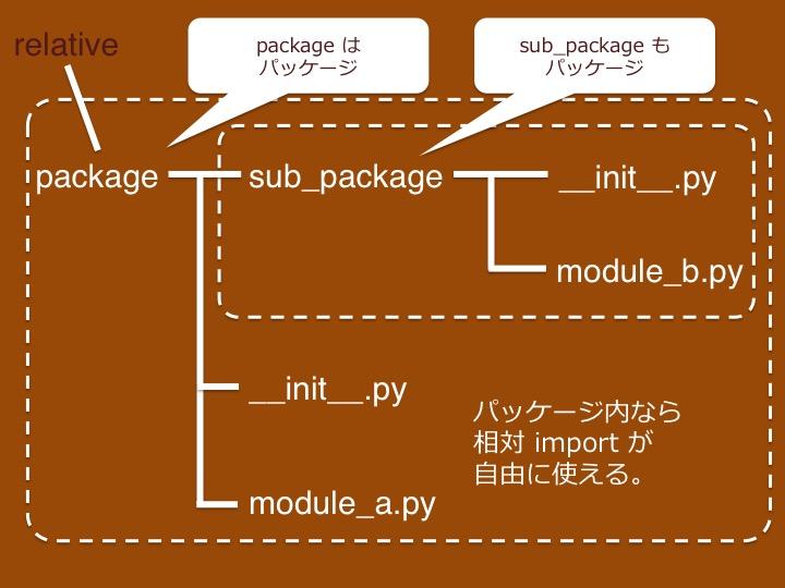 Python import 相対 パス