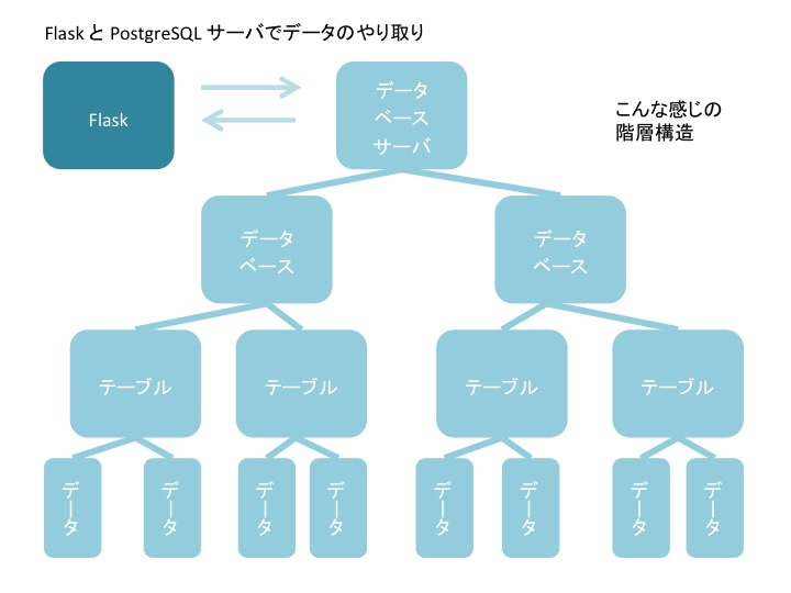 Flask を Heroku にデプロイする。 | Mastering Python